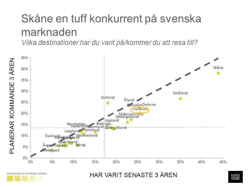 Skåne en tuff konkurrent på svenska marknaden Vilka destinationer har du varit på/kommer du att resa till.