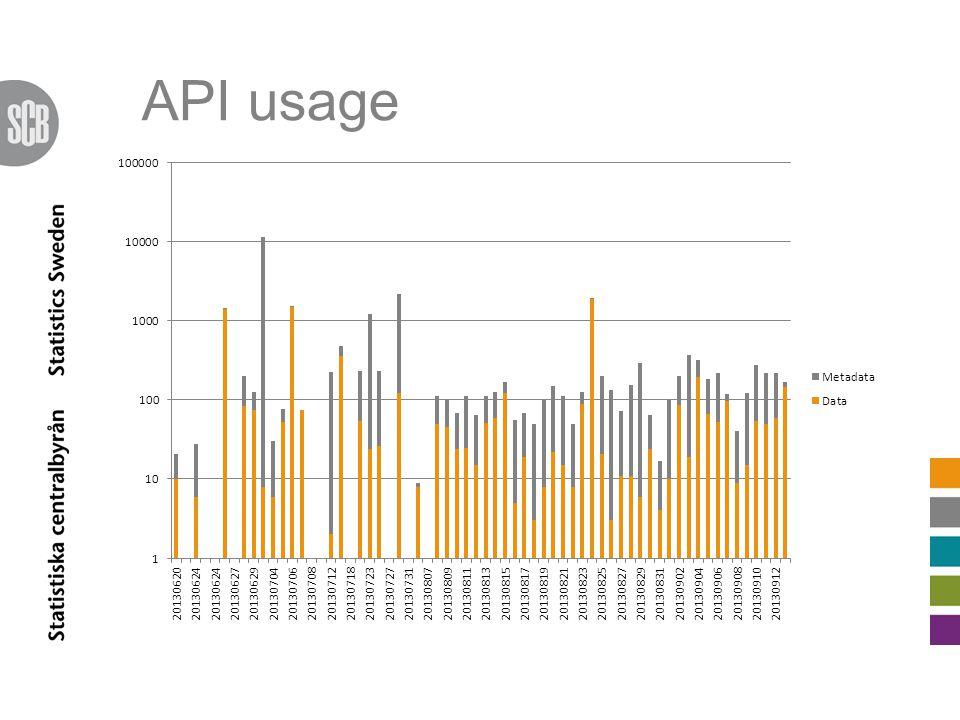 API usage
