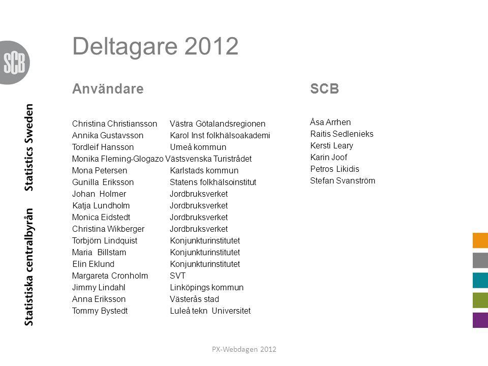Regionala databaser PX-Webdagen 2012 Karin Joof
