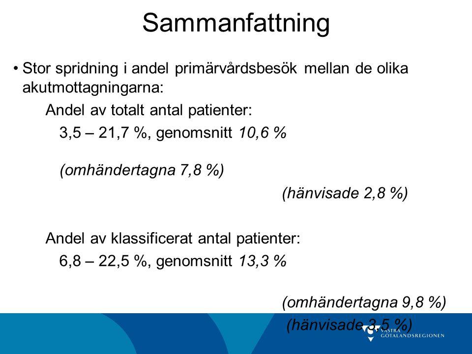 Stor spridning i andel primärvårdsbesök mellan de olika akutmottagningarna: Andel av totalt antal patienter: 3,5 – 21,7 %, genomsnitt 10,6 % (omhänder