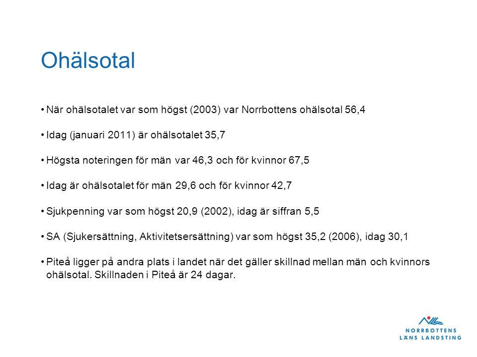 Ohälsotal När ohälsotalet var som högst (2003) var Norrbottens ohälsotal 56,4 Idag (januari 2011) är ohälsotalet 35,7 Högsta noteringen för män var 46
