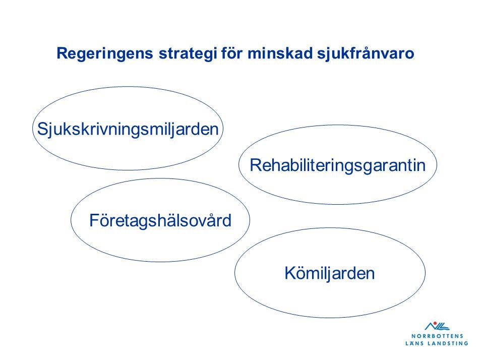 Regeringens strategi för minskad sjukfrånvaro Sjukskrivningsmiljarden Rehabiliteringsgarantin Företagshälsovård Kömiljarden