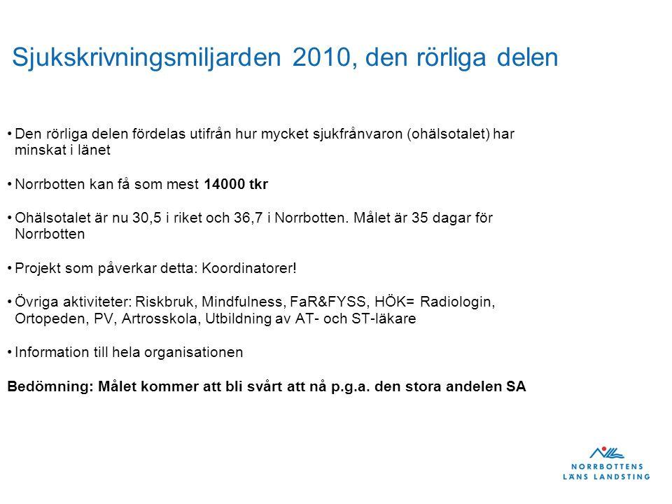 Sjukskrivningsmiljarden 2010, den rörliga delen Den rörliga delen fördelas utifrån hur mycket sjukfrånvaron (ohälsotalet) har minskat i länet Norrbotten kan få som mest 14000 tkr Ohälsotalet är nu 30,5 i riket och 36,7 i Norrbotten.