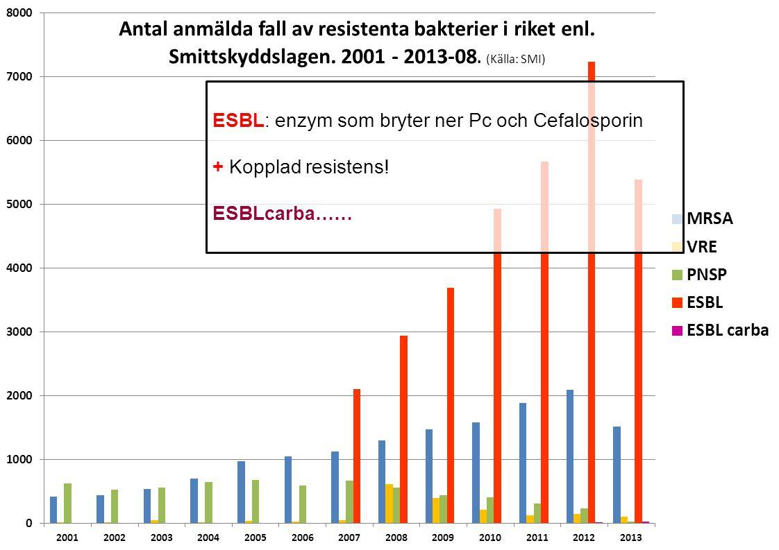 Samverkan mot antibiotikaresistens ESBL: enzym som bryter ner Pc och Cefalosporin + Kopplad resistens.