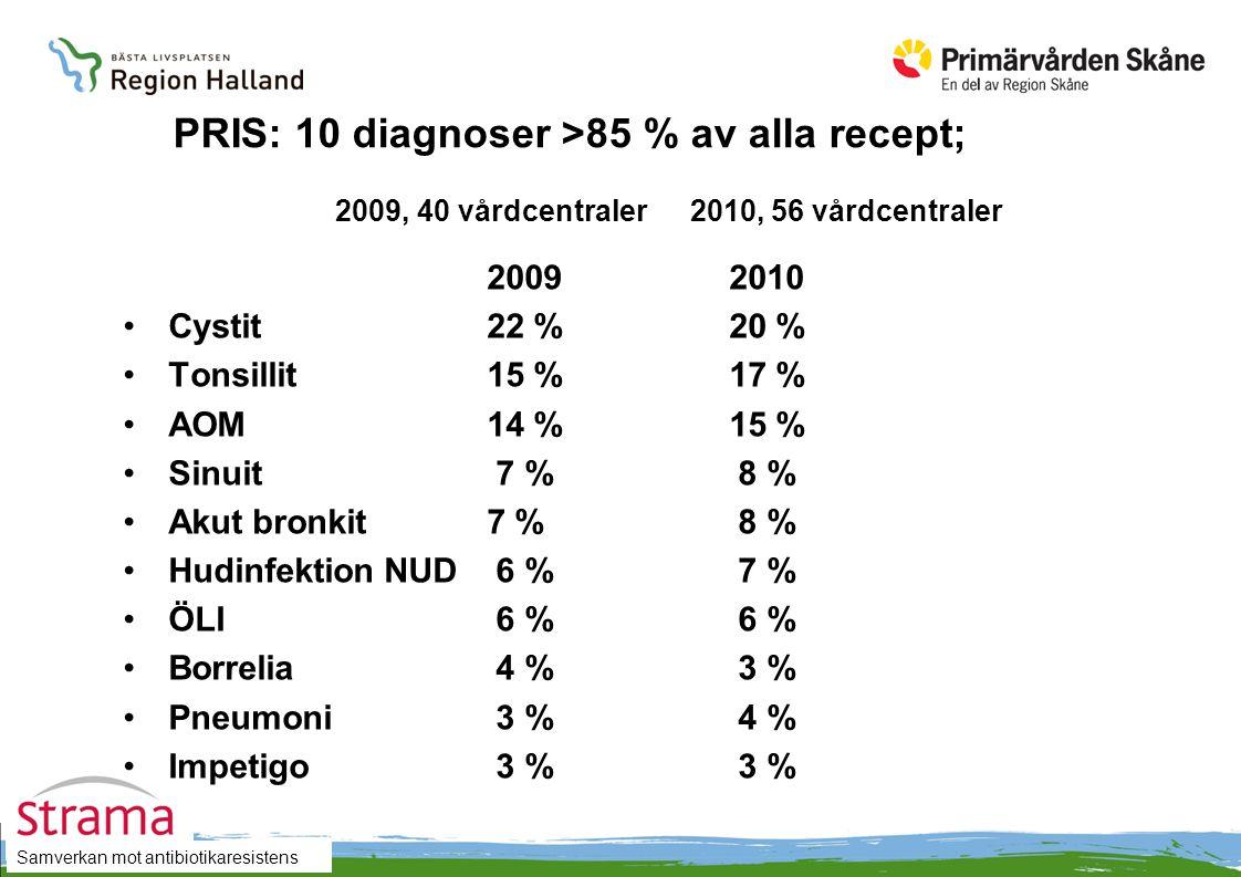 Samverkan mot antibiotikaresistens PRIS: 10 diagnoser >85 % av alla recept; 2009, 40 vårdcentraler 2010, 56 vårdcentraler 20092010 Cystit22 %20 % Tonsillit15 %17 % AOM14 %15 % Sinuit 7 % 8 % Akut bronkit7 % 8 % Hudinfektion NUD 6 % 7 % ÖLI 6 % 6 % Borrelia 4 % 3 % Pneumoni 3 % 4 % Impetigo 3 % 3 %