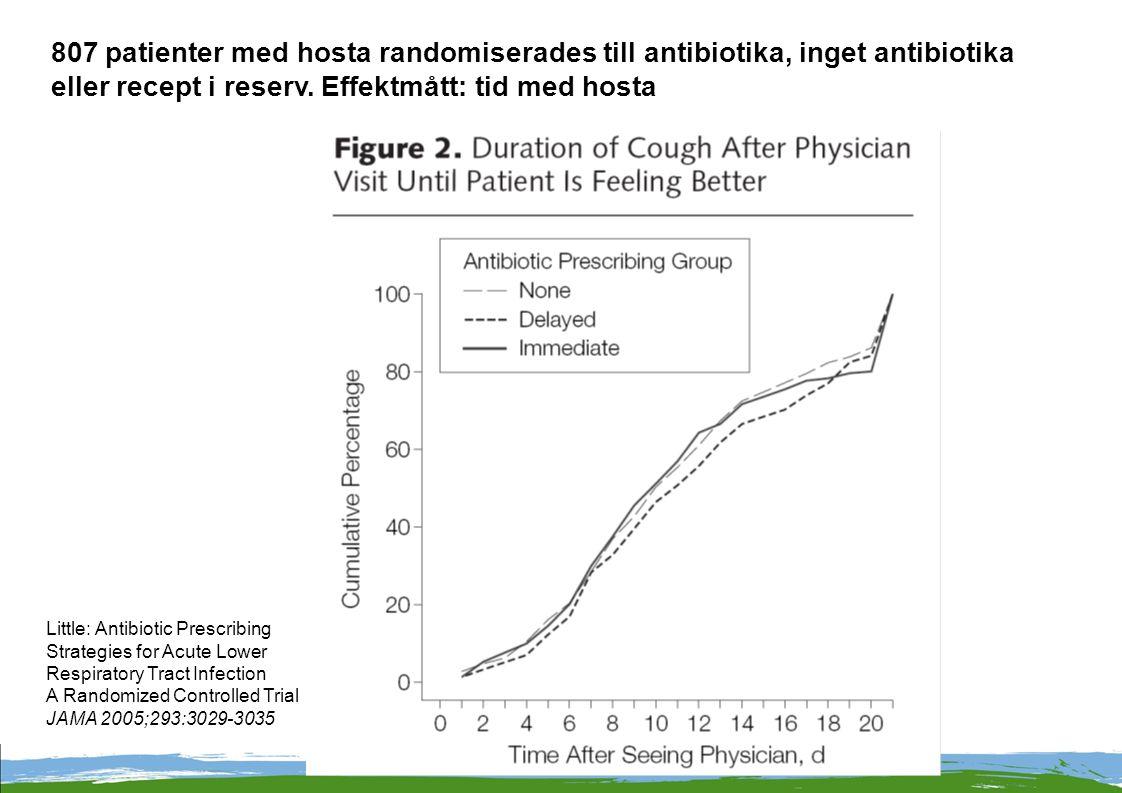 807 patienter med hosta randomiserades till antibiotika, inget antibiotika eller recept i reserv.