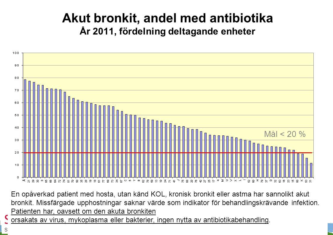 Samverkan mot antibiotikaresistens Akut bronkit, andel med antibiotika År 2011, fördelning deltagande enheter En opåverkad patient med hosta, utan känd KOL, kronisk bronkit eller astma har sannolikt akut bronkit.