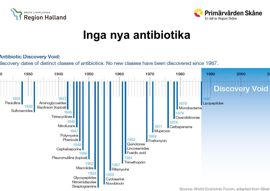 Samverkan mot antibiotikaresistens Inga nya antibiotika