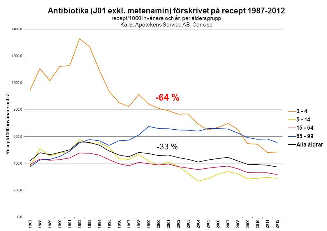 Samverkan mot antibiotikaresistens -64 % -33 %