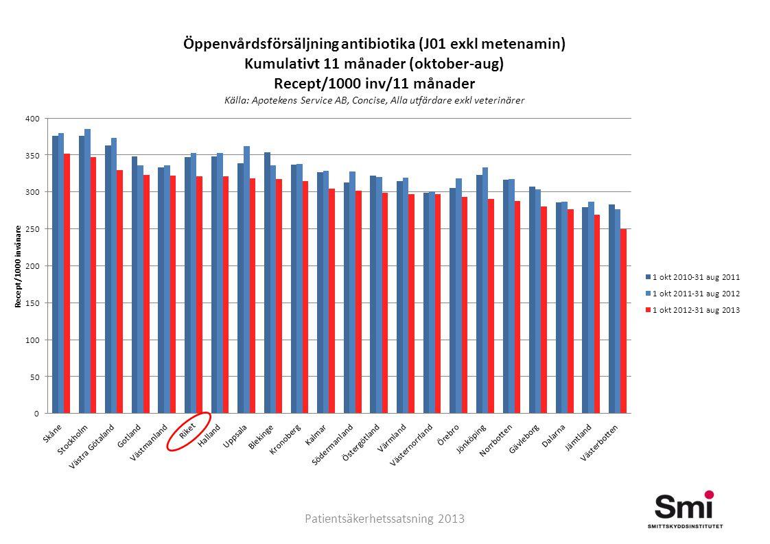 Samverkan mot antibiotikaresistens Urinvägsantibiotika till kvinnor 18 år eller äldre, 2000-2012