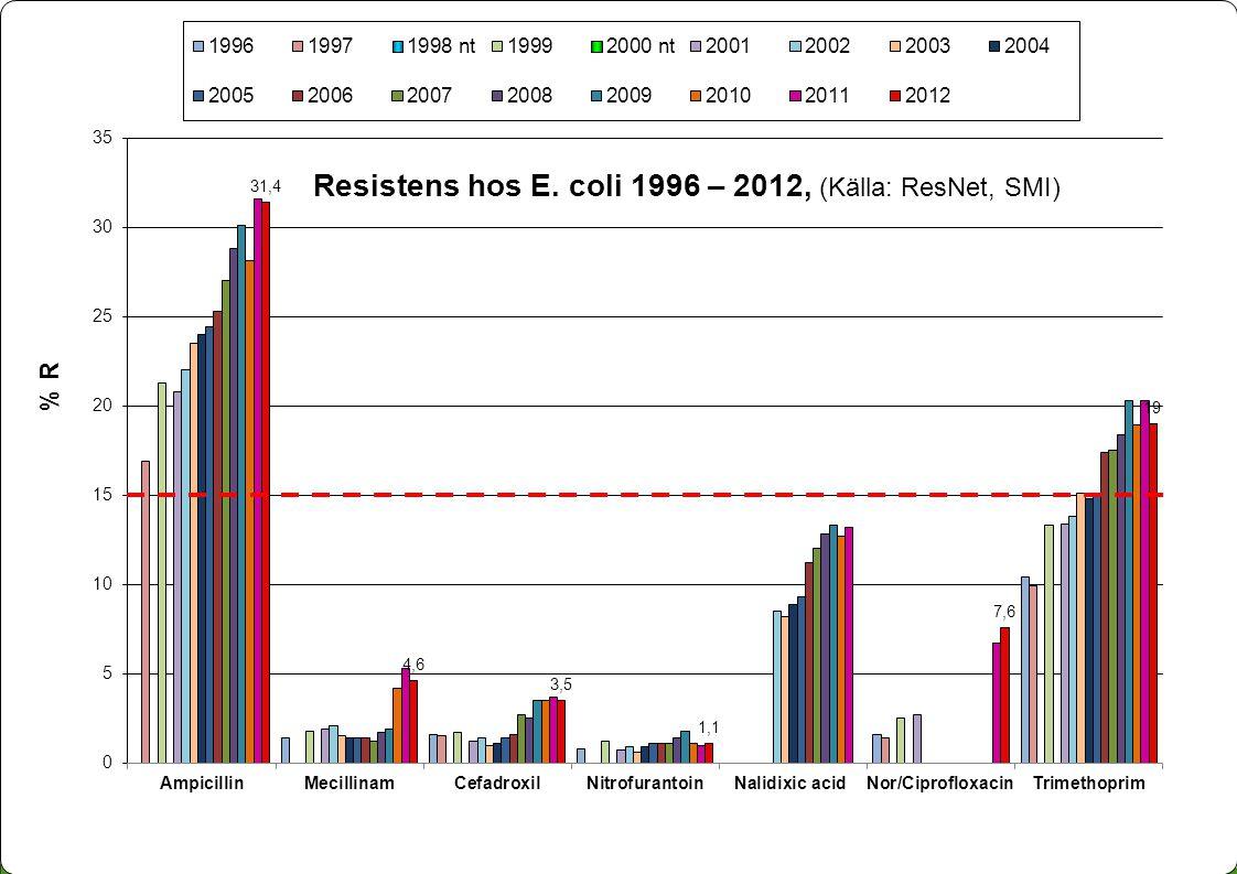 Samverkan mot antibiotikaresistens Resistens hos E. coli 1996 – 2012, (Källa: ResNet, SMI)
