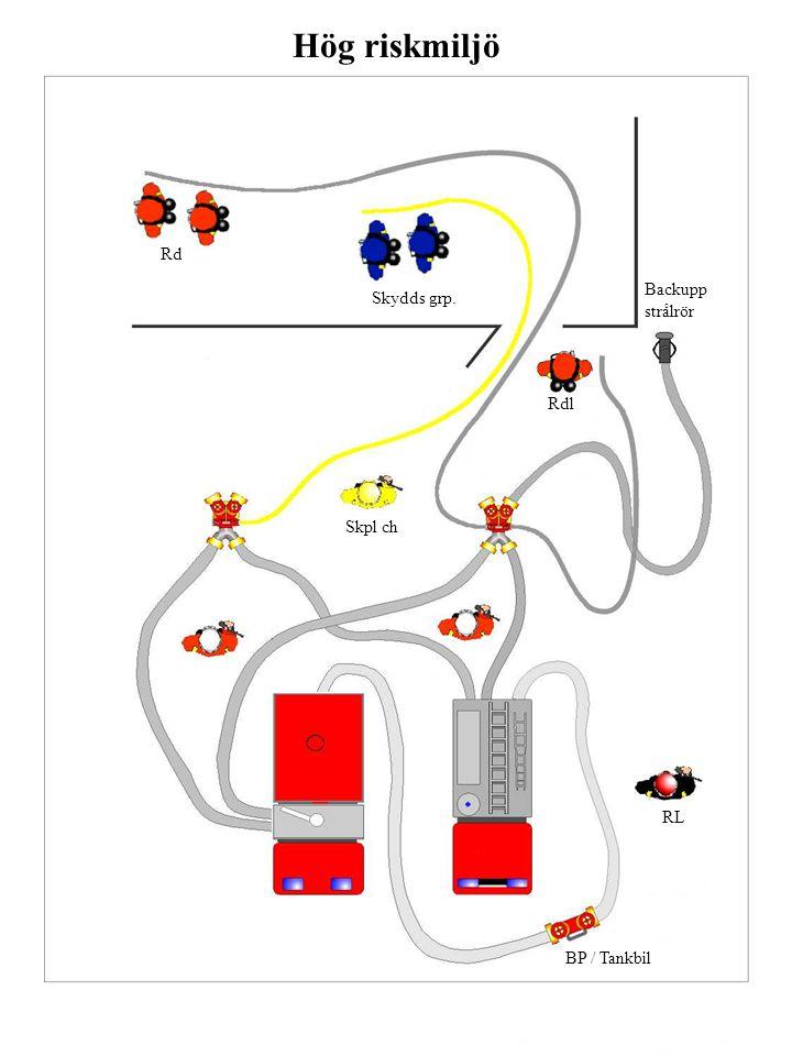 Hög riskmiljö BP / Tankbil RL Skpl ch Rdl Skydds grp. Rd Backupp strålrör