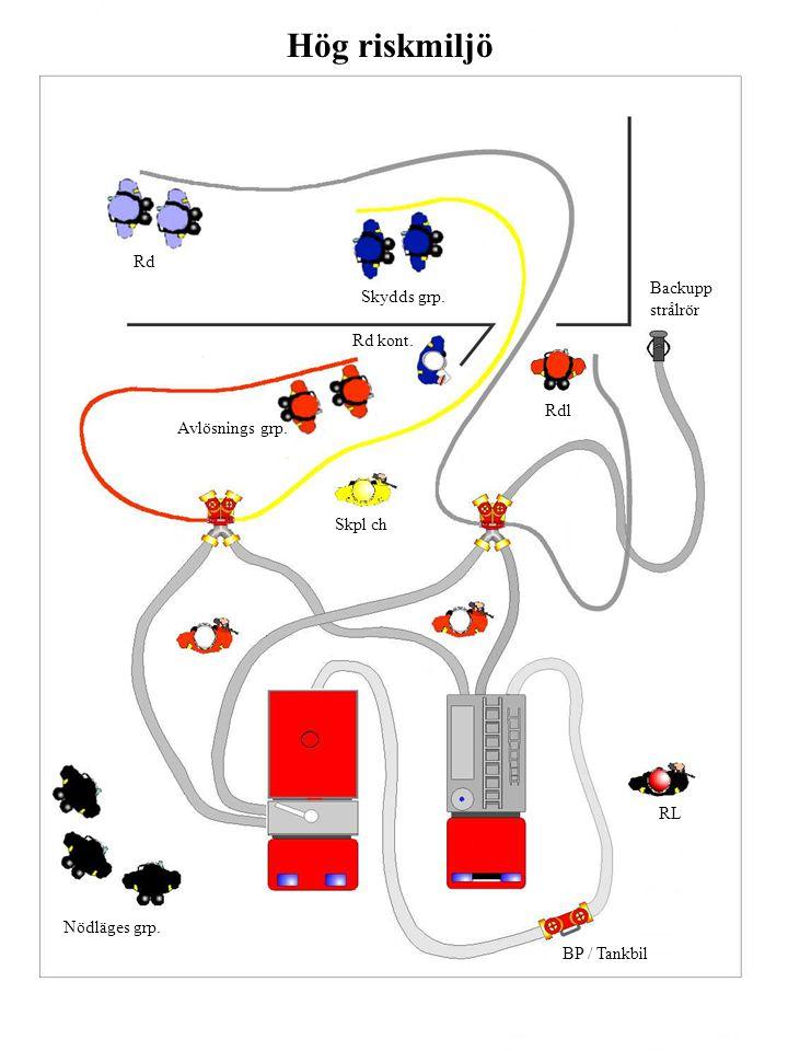 BP / Tankbil Rd Skydds grp. Rdl Rd kont. Avlösnings grp. Skpl ch RL Nödläges grp. Backupp strålrör Hög riskmiljö