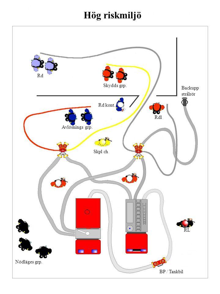 Nödläges grp. RL Avlösnings grp. Rd kont. Rdl Skydds grp. Rd Skpl ch BP / Tankbil Backupp strålrör Hög riskmiljö