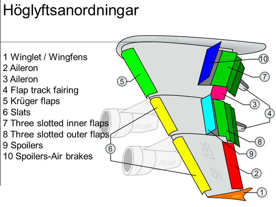 Höglyftsanordningar 1 Winglet / Wingfens 2 Aileron 3 Aileron 4 Flap track fairing 5 Krüger flaps 6 Slats 7 Three slotted inner flaps 8 Three slotted outer flaps 9 Spoilers 10 Spoilers-Air brakes