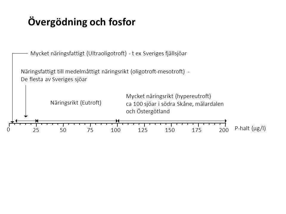 0 255075100125150175200 Mycket näringsfattigt (Ultraoligotroft) - t ex Sveriges fjällsjöar Näringsfattigt till medelmåttigt näringsrikt (oligotroft-me