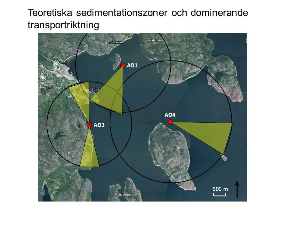 Teoretiska sedimentationszoner och dominerande transportriktning
