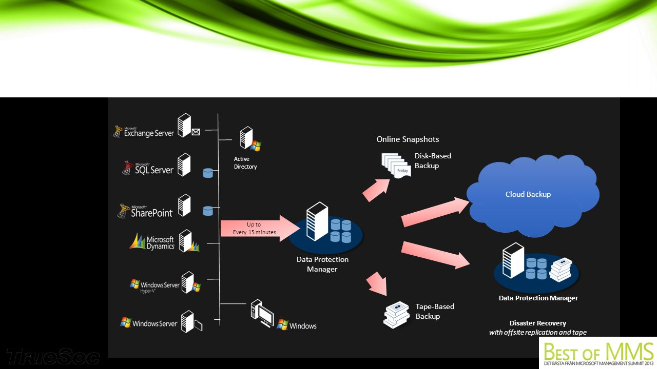 Online Snapshots Disk-Based Backup Active Directory Tape-Based Backup Data Protection Manager Up to Every 15 minutes Disaster Recovery with offsite replication and tape Data Protection Manager Cloud Backup