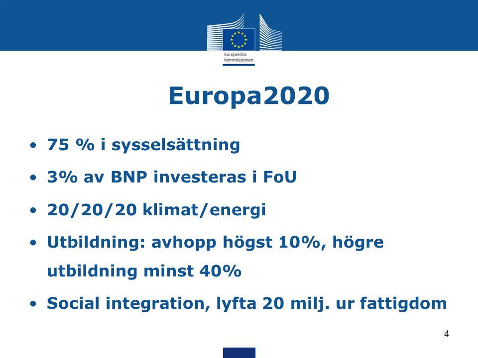Europa2020 75 % i sysselsättning 3% av BNP investeras i FoU 20/20/20 klimat/energi Utbildning: avhopp högst 10%, högre utbildning minst 40% Social integration, lyfta 20 milj.