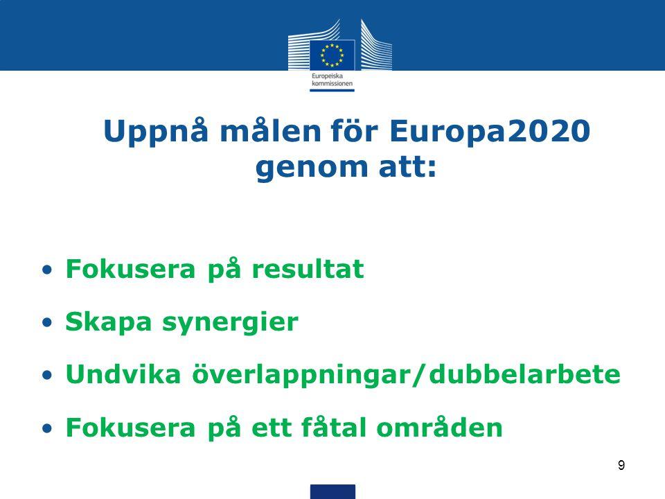 Uppnå målen för Europa2020 genom att: Fokusera på resultat Skapa synergier Undvika överlappningar/dubbelarbete Fokusera på ett fåtal områden 9