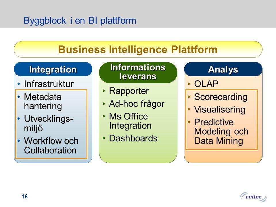17 Business Intelligence arkitekturöversikt Affärsmål Nyckeltal (KPI) Affärsprocesser Business Intelligence Scorecards Dashboards Analys Applikationer