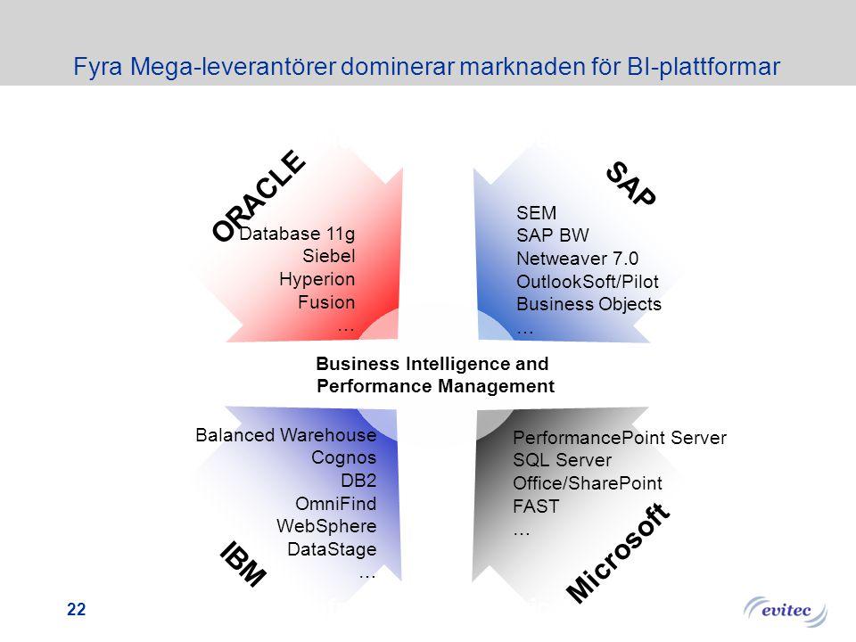 21 Processleverantörer köper BI plattformsleverantörer