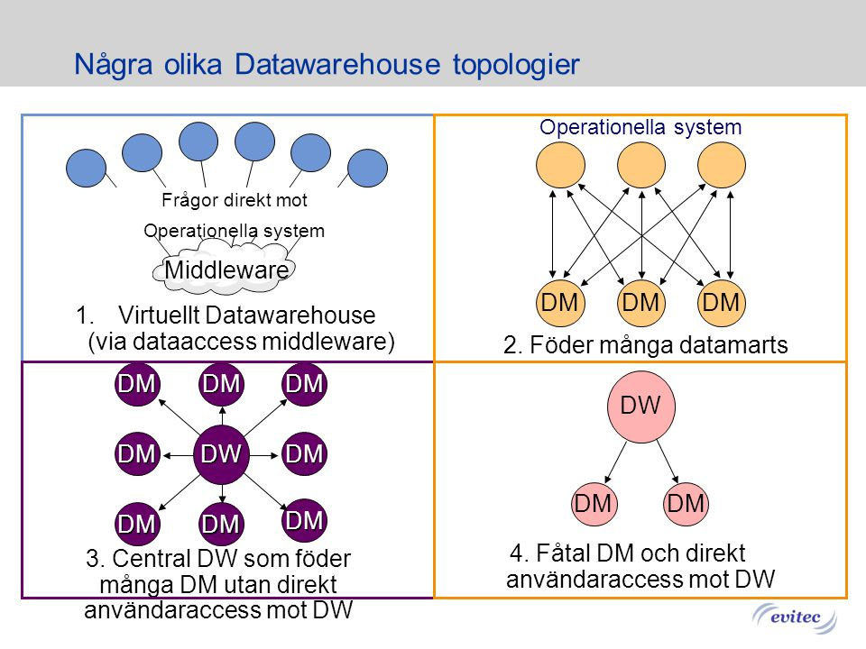 6 Några grundbegrepp inom Datawarehouse ETL (Extract, Transform and Load) Processen för att ta emot, transformera och ladda in data i ett DW Operation