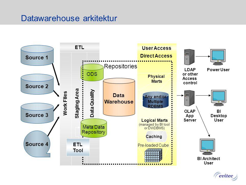 1.Virtuellt Datawarehouse (via dataaccess middleware) 1.Virtuellt Datawarehouse (via dataaccess middleware) 2. Föder många datamarts 3. Central DW som