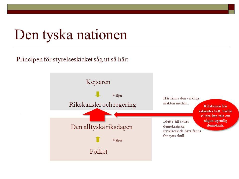 Den tyska nationen Principen för styrelseskicket såg ut så här: Kejsaren Rikskansler och regering Den alltyska riksdagen Folket Väljer Här fanns den v
