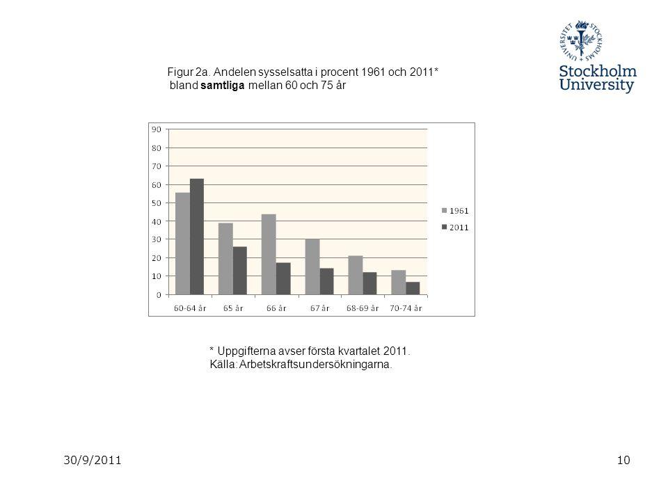 10 Figur 2a. Andelen sysselsatta i procent 1961 och 2011* bland samtliga mellan 60 och 75 år * Uppgifterna avser första kvartalet 2011. Källa: Arbetsk