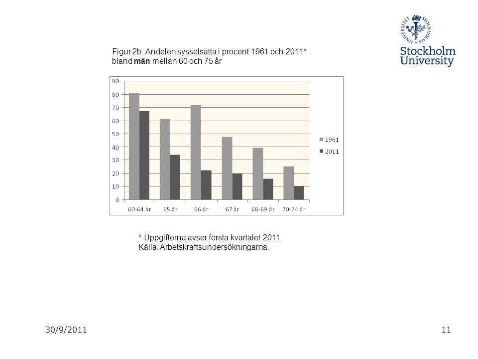 30/9/201111 Figur 2b. Andelen sysselsatta i procent 1961 och 2011* bland män mellan 60 och 75 år * Uppgifterna avser första kvartalet 2011. Källa: Arb