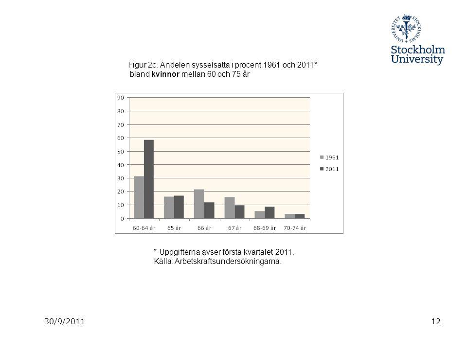 30/9/201112 Figur 2c. Andelen sysselsatta i procent 1961 och 2011* bland kvinnor mellan 60 och 75 år * Uppgifterna avser första kvartalet 2011. Källa: