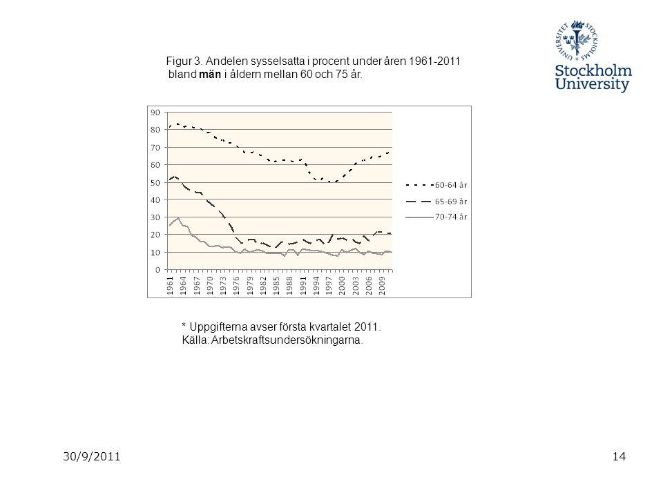 30/9/201114 Figur 3. Andelen sysselsatta i procent under åren 1961-2011 bland män i åldern mellan 60 och 75 år. * Uppgifterna avser första kvartalet 2