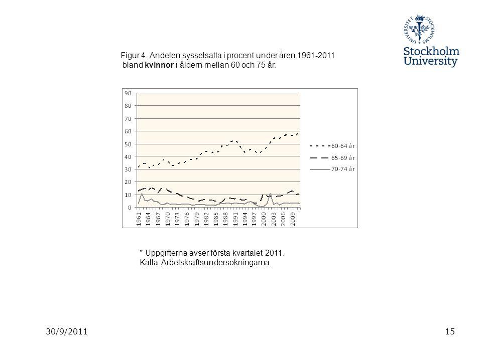 30/9/201115 Figur 4. Andelen sysselsatta i procent under åren 1961-2011 bland kvinnor i åldern mellan 60 och 75 år. * Uppgifterna avser första kvartal