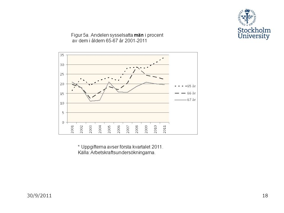 30/9/201118 Figur 5a. Andelen sysselsatta män i procent av dem i åldern 65-67 år 2001-2011 * Uppgifterna avser första kvartalet 2011. Källa: Arbetskra