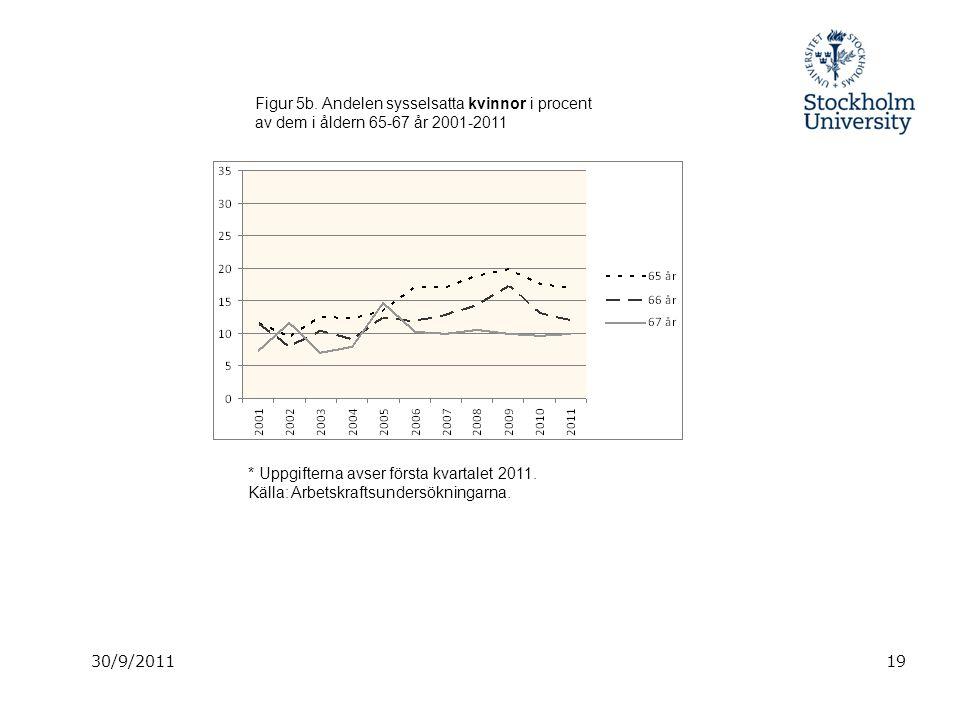 30/9/201119 Figur 5b. Andelen sysselsatta kvinnor i procent av dem i åldern 65-67 år 2001-2011 * Uppgifterna avser första kvartalet 2011. Källa: Arbet