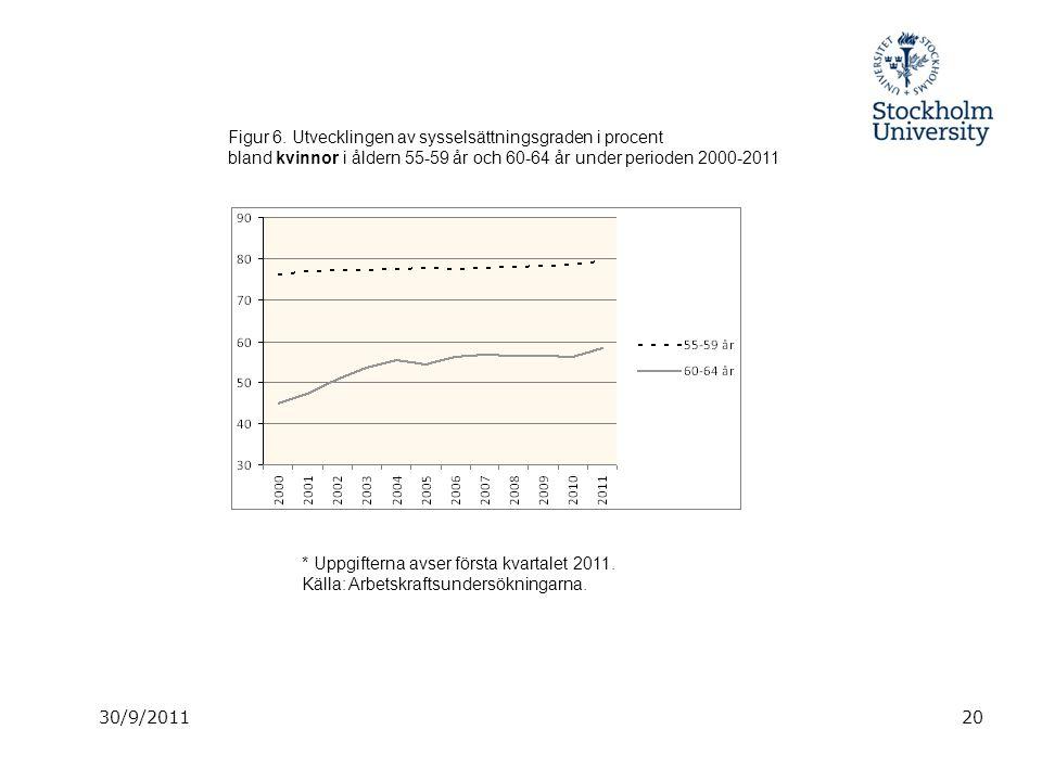 30/9/201120 Figur 6. Utvecklingen av sysselsättningsgraden i procent bland kvinnor i åldern 55-59 år och 60-64 år under perioden 2000-2011 * Uppgifter
