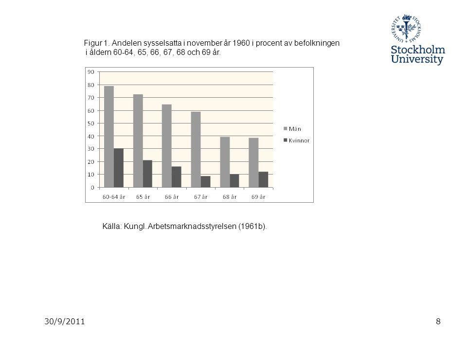 8 Figur 1. Andelen sysselsatta i november år 1960 i procent av befolkningen i åldern 60-64, 65, 66, 67, 68 och 69 år. Källa: Kungl. Arbetsmarknadsstyr