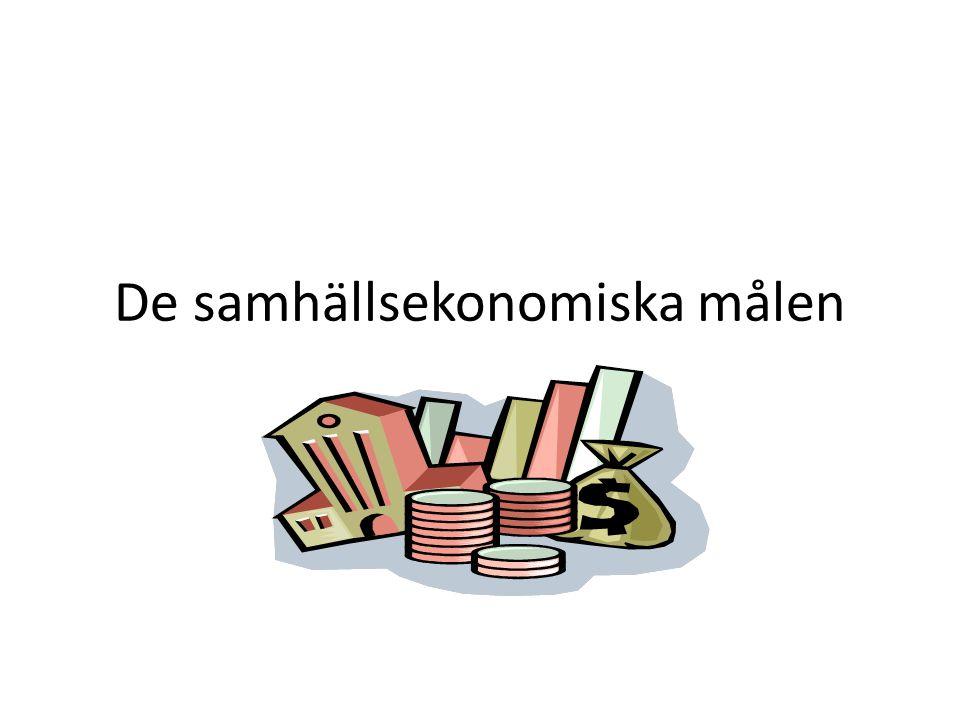 Svensk blandekononomi innebär Ekonomisk tillväxt – BNP ska öka varje år Skapa balans – dämpa snabba konjunktur- svängningar Jämna ut inkomstskillnader med hjälp av transferreringssystemet