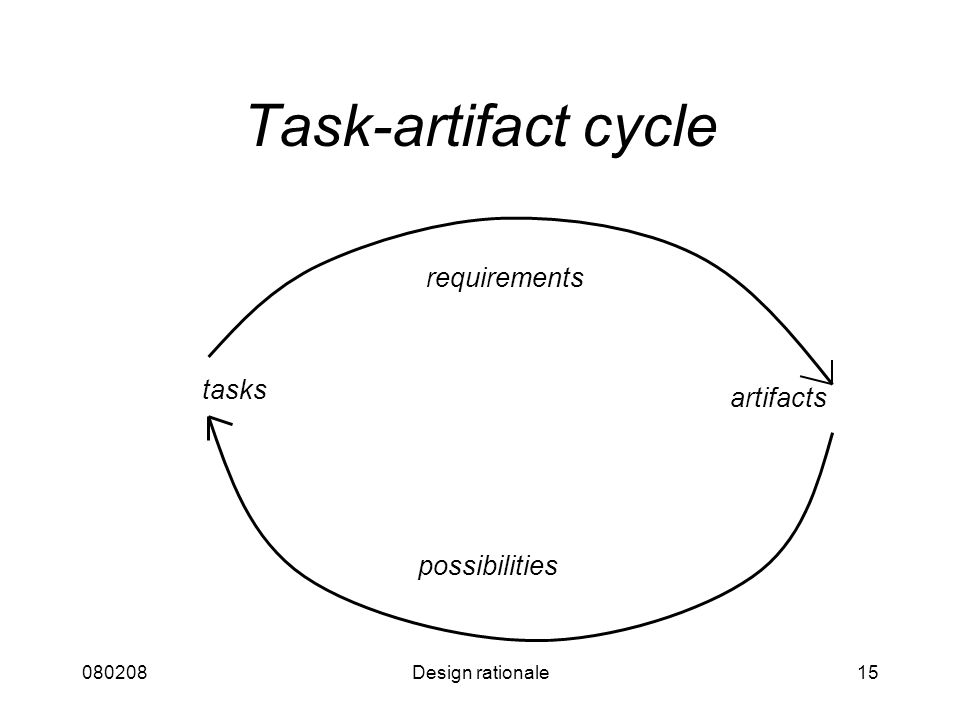 080208Design rationale15 Task-artifact cycle tasks artifacts possibilities requirements