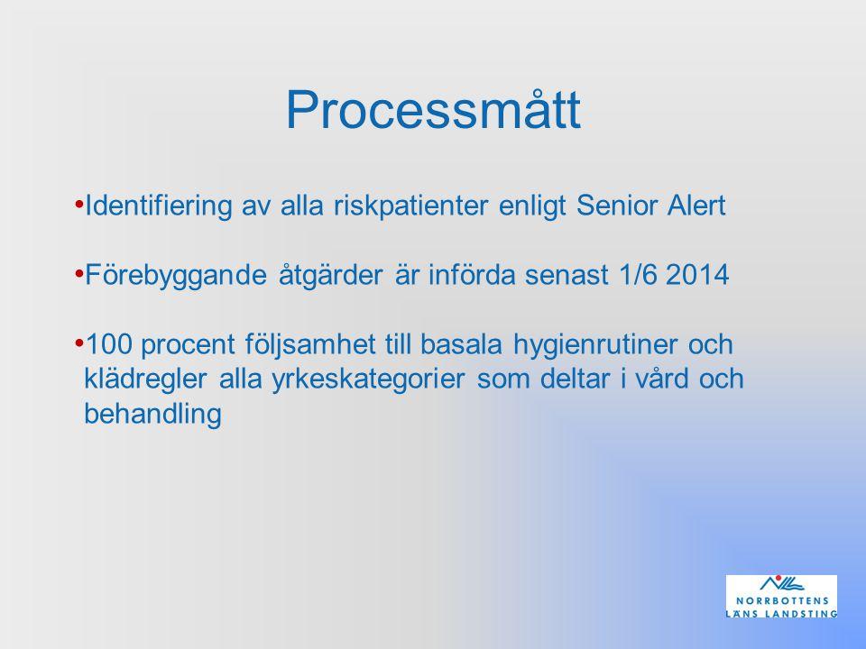 Processmått Identifiering av alla riskpatienter enligt Senior Alert Förebyggande åtgärder är införda senast 1/6 2014 100 procent följsamhet till basal