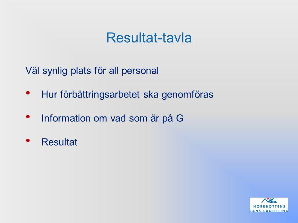 Resultat-tavla Väl synlig plats för all personal Hur förbättringsarbetet ska genomföras Information om vad som är på G Resultat