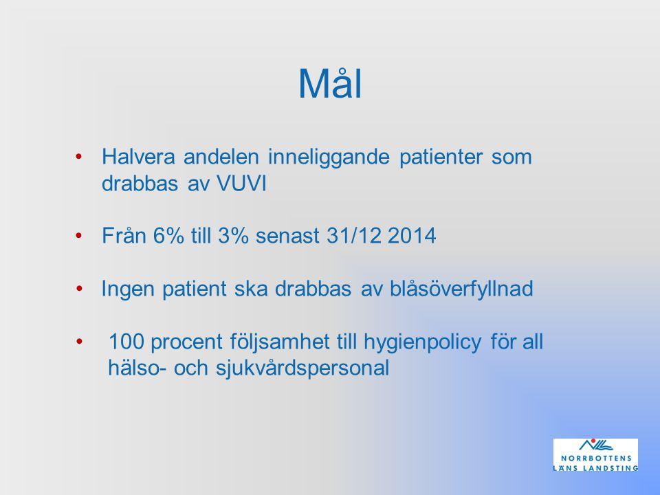 Mål Halvera andelen inneliggande patienter som drabbas av VUVI Från 6% till 3% senast 31/12 2014 Ingen patient ska drabbas av blåsöverfyllnad 100 proc