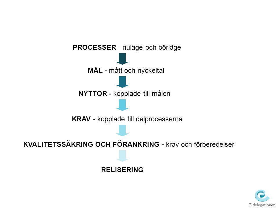 PROCESSER - nuläge och börläge MÅL - mått och nyckeltal NYTTOR - kopplade till målen KRAV - kopplade till delprocesserna KVALITETSSÄKRING OCH FÖRANKRING - krav och förberedelser RELISERING