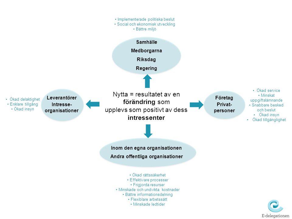 Nytta = resultatet av en förändring som upplevs som positivt av dess intressenter Samhälle Medborgarna Riksdag Regering Leverantörer Intresse- organis