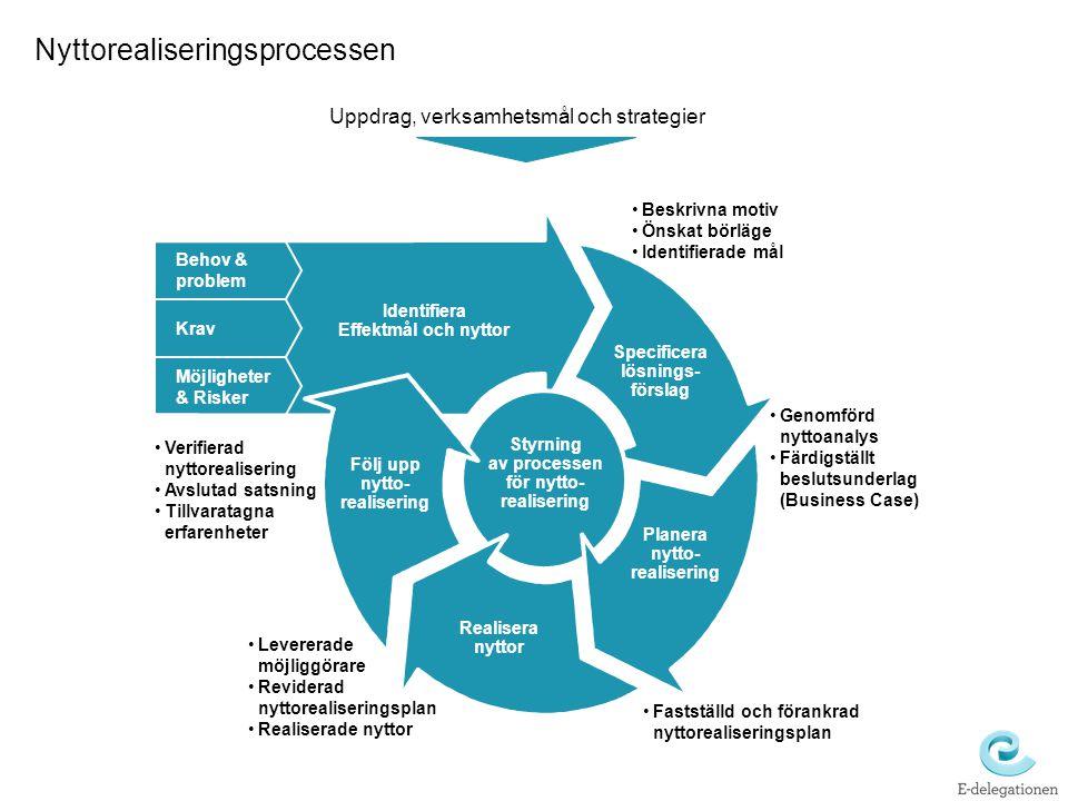 Nyttorealiseringsprocessen Identifiera Effektmål och nyttor Specificera lösnings- förslag Planera nytto- realisering Realisera nyttor Följ upp nytto- realisering Styrning av processen för nytto- realisering Behov & problem Krav Möjligheter & Risker Genomförd nyttoanalys Färdigställt beslutsunderlag (Business Case) Fastställd och förankrad nyttorealiseringsplan Levererade möjliggörare Reviderad nyttorealiseringsplan Realiserade nyttor Verifierad nyttorealisering Avslutad satsning Tillvaratagna erfarenheter Uppdrag, verksamhetsmål och strategier Beskrivna motiv Önskat börläge Identifierade mål