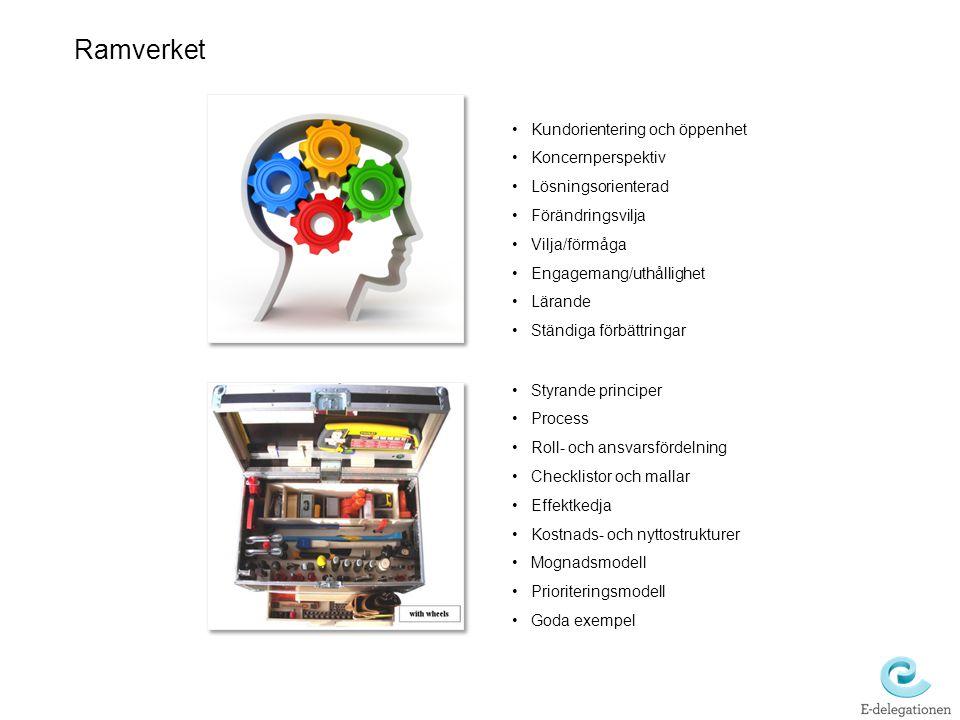 Ramverket Kundorientering och öppenhet Koncernperspektiv Lösningsorienterad Förändringsvilja Vilja/förmåga Engagemang/uthållighet Lärande Ständiga för