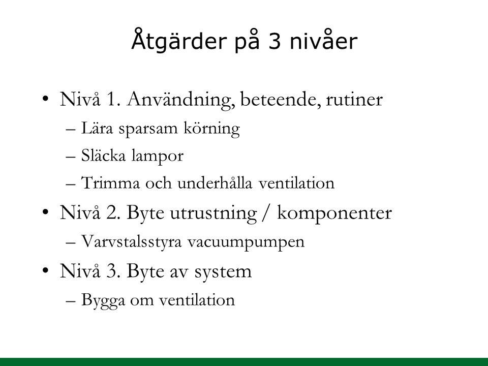 Åtgärder på 3 nivåer Nivå 1.