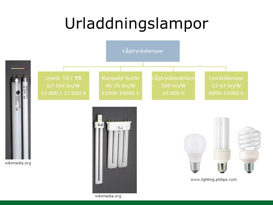 Urladdningslampor Lågtryckslampor Lysrör T8 / T5 67-104 lm/W 12 000 / 17 000 h Kompakt lysrör 46-76 lm/W 11000-16000 h Lågtrycksnatrium 200 lm/W 16 00