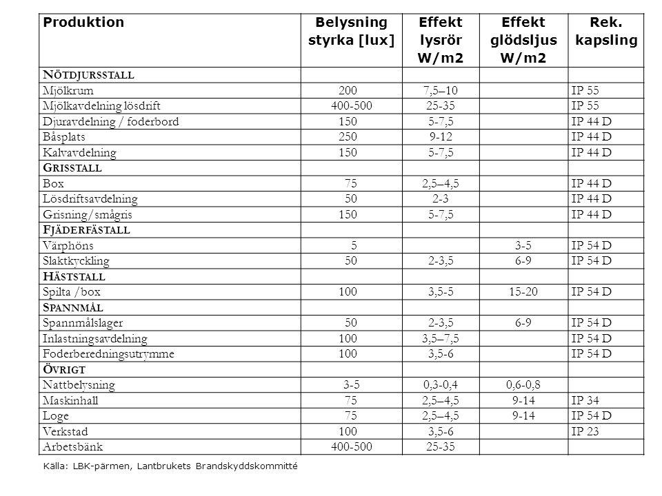 Produktion Belysning styrka [lux] Effekt lysrör W/m2 Effekt glödsljus W/m2 Rek. kapsling N ÖTDJURSSTALL Mjölkrum2007,5–10IP 55 Mjölkavdelning lösdrift